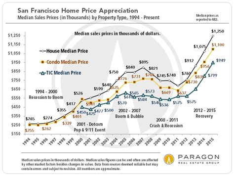 updated s p shiller home price index for san