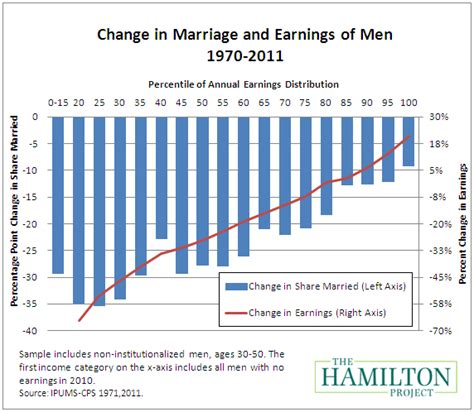 Economics And Technological Change the marriage gap the impact of economic and technological