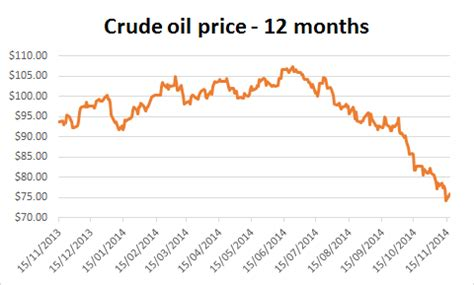 why there could be more to celebrate about a falling oil