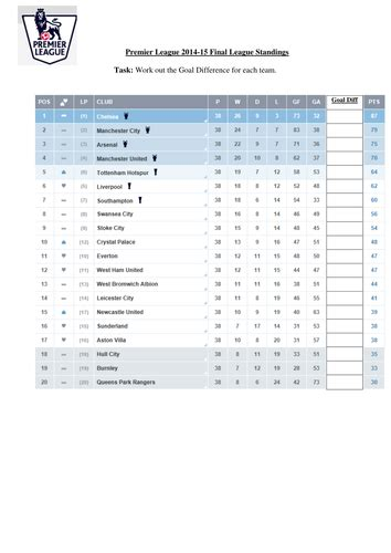 epl table and goal difference premier league kits frequency tables by fiftikhar1