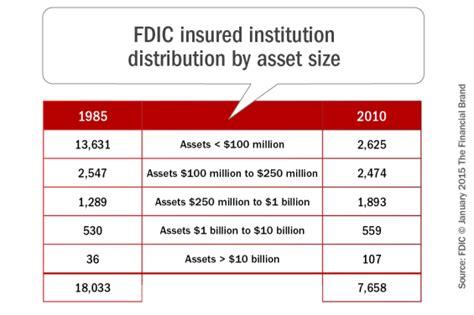 Forum Credit Union Asset Size despite compliance burden community banks pursue growth