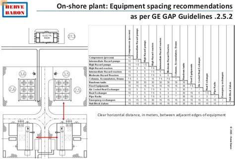 equipment layout guidelines plant layout engineering tutorial