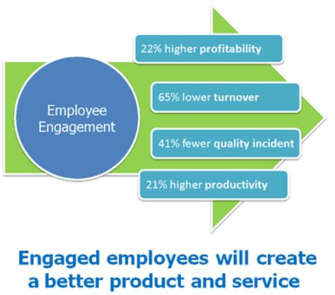 Home Designer Software by Drivers Of Employee Engagement Facts And Figures