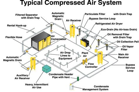 hvac systems  hvac system troubleshooting guide