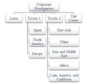 Toyota Organizational Structure Chart Divisional Business Plan