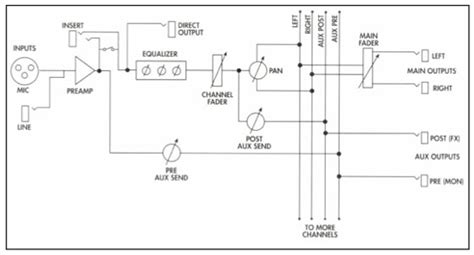 Mixer Equalizer Lifier equalizer circuit schematic get free image about wiring
