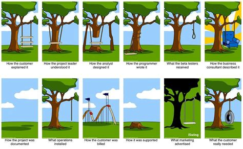 swing programs the tree swing diagram entertainment pinterest diagram and project charter