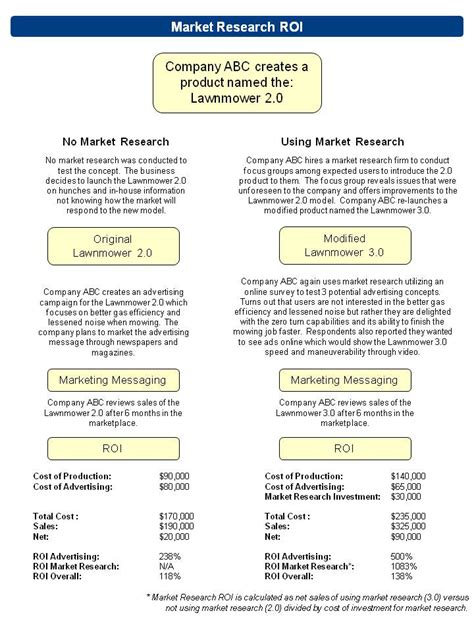 marketing research template is there a roi for market research the research bunker