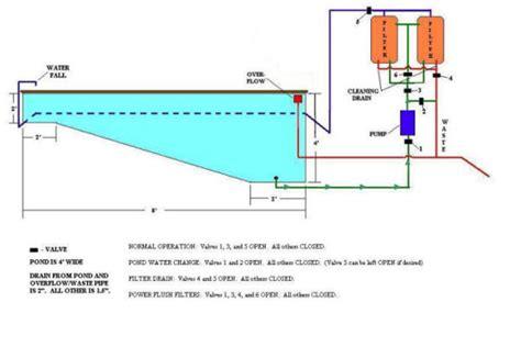 koi pond plumbing diagram koi free engine image for user