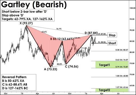 bearish pattern trading trading bearish shark patterns futures magazine