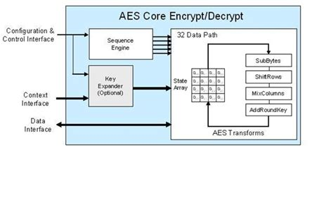 aes encryption diagram clp 03 aes lattice semiconductor