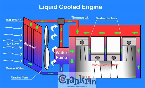 liquid cooled water cooled engine carbiketech