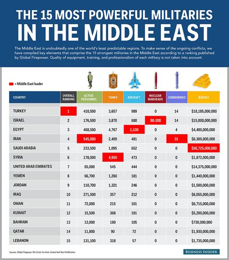 Top Mba Universities In Middile East by 15 Most Powerful Middle East Militaries Business Insider