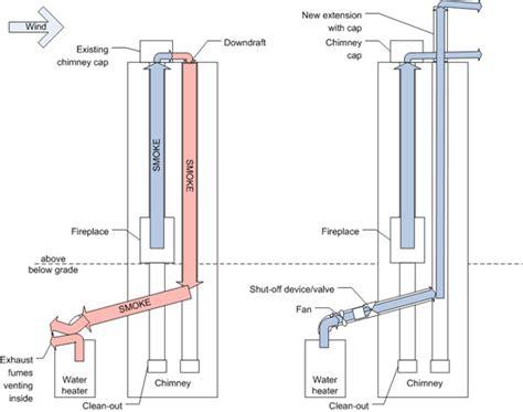 Fireplace Downdraft heater venting