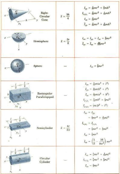 second moment of area i section online homework help second moment of inertia table