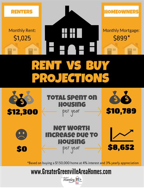 whats better renting or buying a house what s the cost of renting vs owning in greenville sc