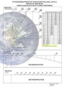 Automated Calculator For Earth Curvature