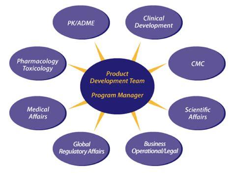 Pharmaceutical Leadership Development Programs Mba Time by Project Program Management Impact Pharmaceuticals