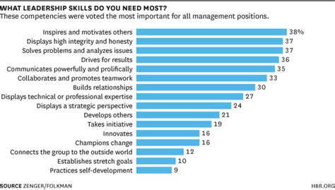 Great Job Resume Examples by The Skills Leaders Need At Every Level