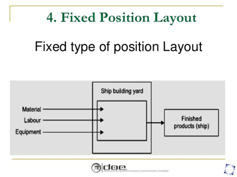 fix position layout adalah facility location and planning layout