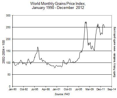 eco economy indicators grain harvest global grain