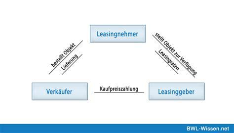 Leasing Auto Definition by Leasing Definition Zusammenfassung