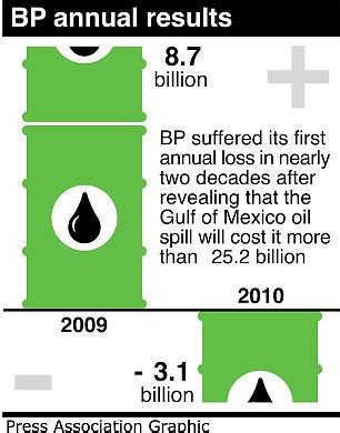bp announce £3.1bn loss and go into the red for first time