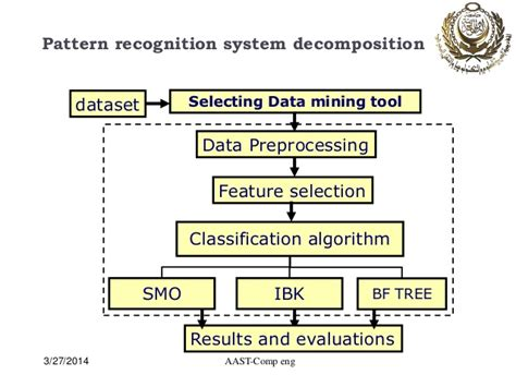 pattern recognition in ai ppt a novel approach for breast cancer detection using data