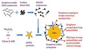 Electric Vehicle Battery Graphene Rechargeable Lithium Sulfur Batteries Get A Boost From