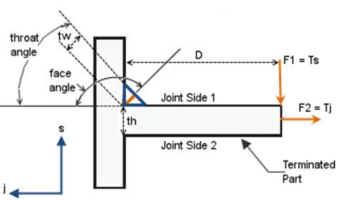 Th Sum Sum Solid 2014 solidworks help eccentric bending moment