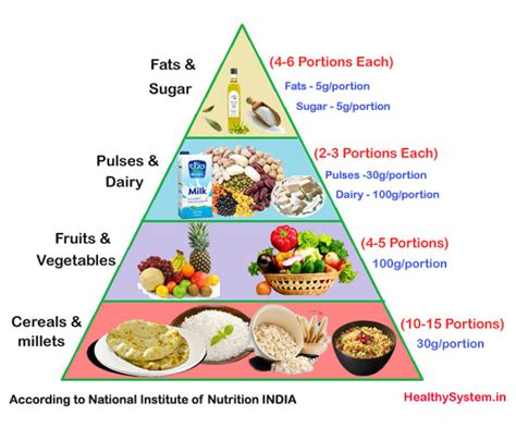 healthy indian vegetarian diet to indian vegetarian food pyramid www pixshark images