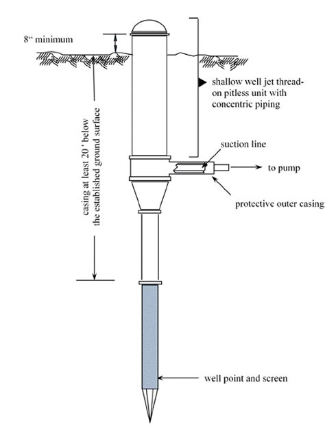 shallow well jet installation diagram water jet diagram water get free image about wiring