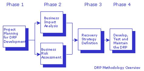 business continuity plan disaster recovery plan