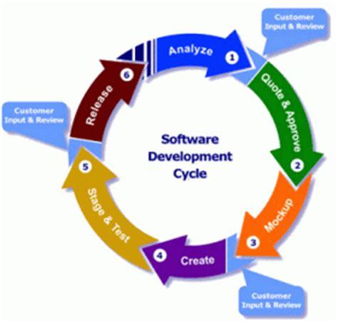 layout strategy traduccion el ciclo de vida del desarrollo de software