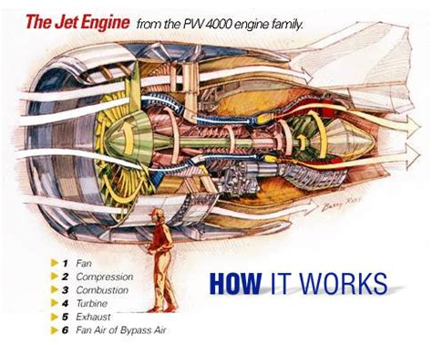 how does a jet work diagram discovery center how it works jet engine