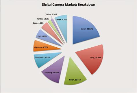 digital market canon this forgotten tech stock has quietly risen 20 in