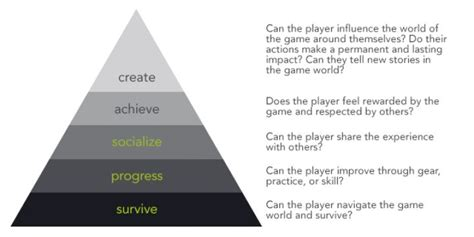 k layout hierarchy maslow s hierarchy of game design