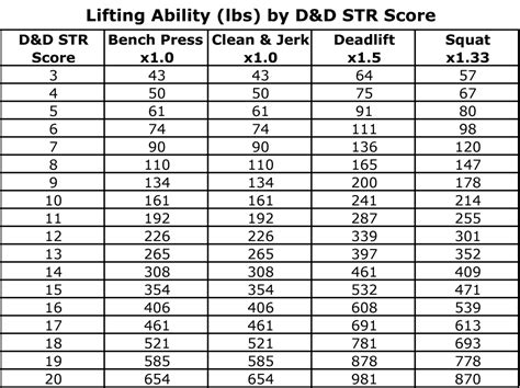 weight lifting bench press chart 28 images bench press