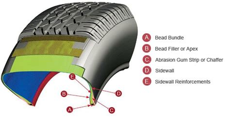 tire bead the secrets of tires