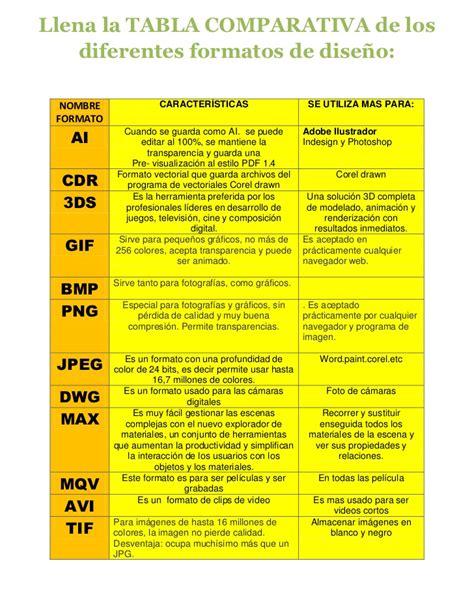 diferentes tipos de formato tabla comparativa formatos de imagen
