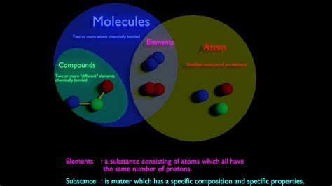 element diagram terminology visual explanation between molecule vs
