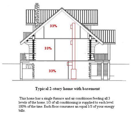 how to design home hvac system hvac zoning