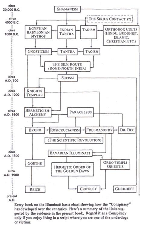 illuminati bloodlines chart dedroidify illuminati conspiracy part one a precise