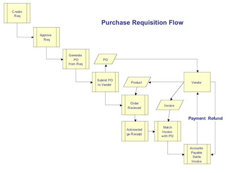 procurement flowchart purchasing flowchart related keywords purchasing