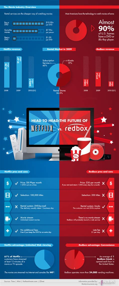 6 comparison infographic templates venngage