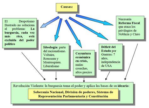 RECURSOS DE CIENCIAS SOCIALES » Unidad 2. Las Revoluciones