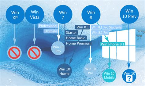 Free Home Design Software For Windows Vista by How To Upgrade Windows 7 8 Or 8 1 To Windows 10