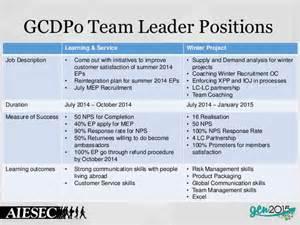 Team Member Description by Aiesec In Sim 14 15 Team Leaders Team Members Application