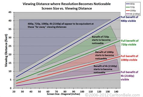 Tv Distance From by Why Ultra Hd 4k Tvs Are Still Stupid Cnet