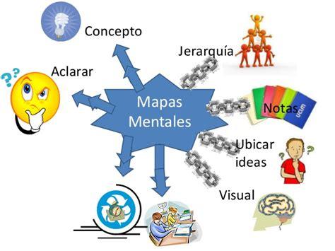 imagenes sensoriales visuales concepto mapas mentales asdfg